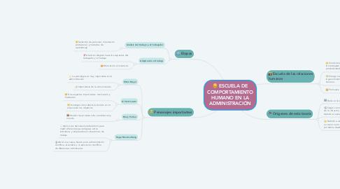 Mind Map: ESCUELA DE COMPORTAMIENTO HUMANO EN LA ADMINISTRACIÓN