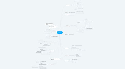 Mind Map: NORMA ISO 9001-2015