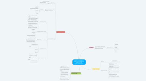 Mind Map: ENFOQUES, MODELOS Y PRINCIPIOS QUE ORIENTAN LA ACCIÓN DEL ORIENTADOR FAMILIAR.
