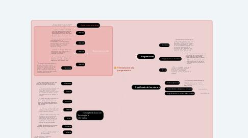 Mind Map: Introducion a la programación