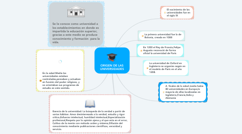 Mind Map: ORIGEN DE LAS UNIVERSIDADES