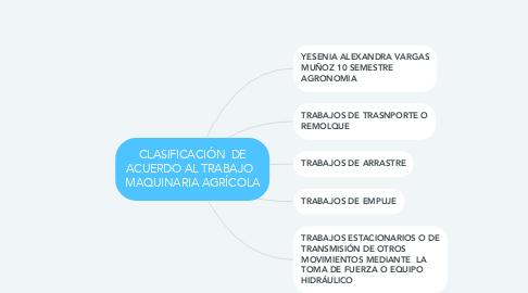 Mind Map: CLASIFICACIÓN  DE ACUERDO AL TRABAJO   MAQUINARIA AGRÍCOLA
