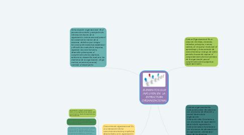 Mind Map: ELEMENTOS QUE INFLUYEN EN  LA ESTRUCTURA ORGANIZACIONAL