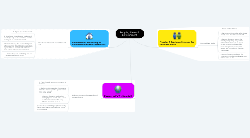 Mind Map: People, Places & Environment