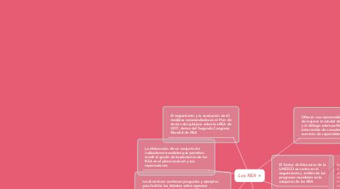 Mind Map: Los REA