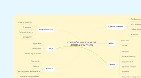 Mind Map: COMISIÓN NACIONAL DE ARBITRAJE MÉDICO