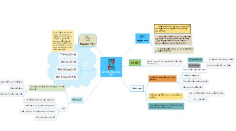 Mind Map: ĐỘT BIẾN SỐ LƯỢNG NST