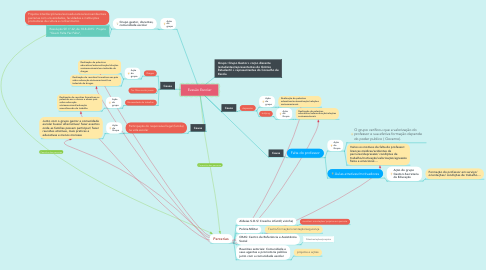 Mind Map: Evasão Escolar