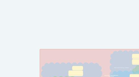 Mind Map: REGONAL INTEGRATION THEORIES