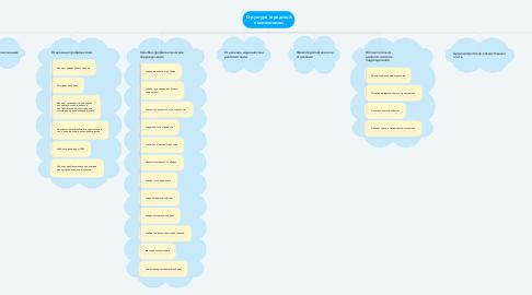 Mind Map: Структура городской поликлиники