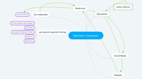 Mind Map: Mediation Expansion
