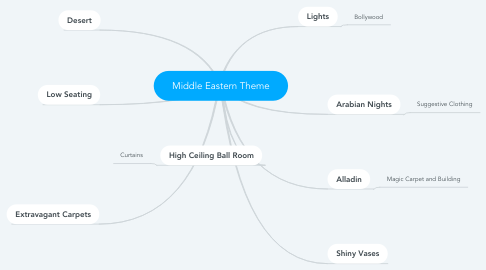 Mind Map: Middle Eastern Theme