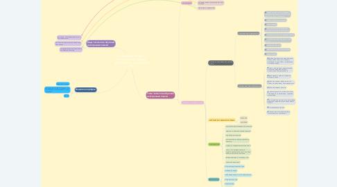 Mind Map: Образовательные технологии в учебном процессе по иностранному языку