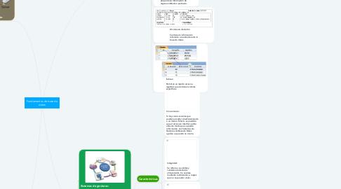 Mind Map: Fundamentos de base de datos