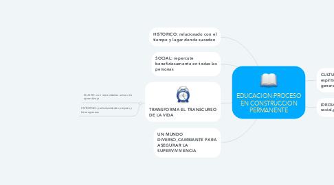Mind Map: EDUCACION:PROCESO EN CONSTRUCCION PERMANENTE
