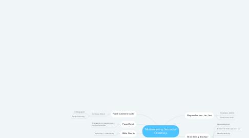 Mind Map: Modernisering Secundair Onderwijs
