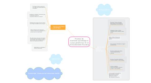 Mind Map: Procesos de enseñanza-aprendizaje en nuevas plataformas- El rol de los edutubers (Youtube)