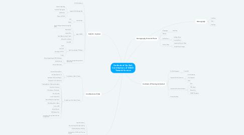 Mind Map: Cardinals of Op ZeA; Contributions of SC&IO Towards Success