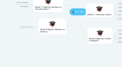 Mind Map: EYY 2019