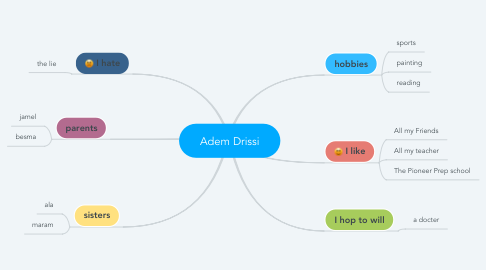 Mind Map: Adem Drissi