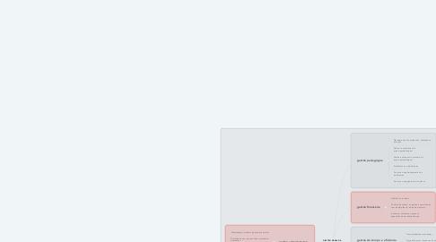 Mind Map: GESTÃO GERAL DA ESCOLA