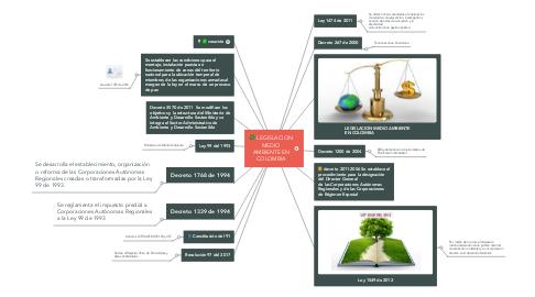 Mind Map: LEGISLACION MEDIO AMBIENTE EN COLOMBIA