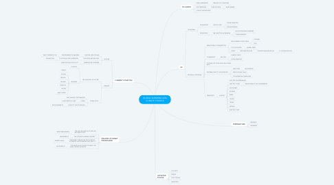 Mind Map: GLOBAL WARMING AND CLIMATE CHANGE
