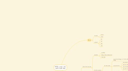Mind Map: PHÂN LOẠI CÁC CHẤT HÓA HỌC