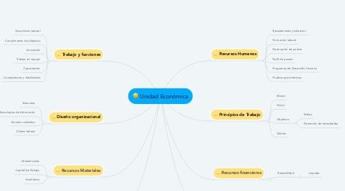 Mind Map: Unidad Económica