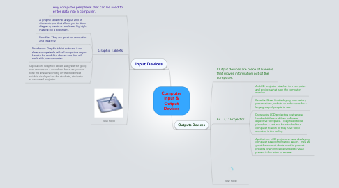Mind Map: Computer Input & Output Devices