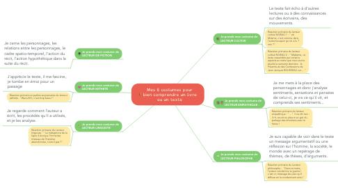 Mind Map: Mes 6 costumes pour bien comprendre un livre ou un texte