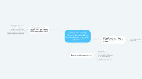 Mind Map: Fondée sur l'échange d'infos entre individus par l'intermédiaire de signes et de canaux