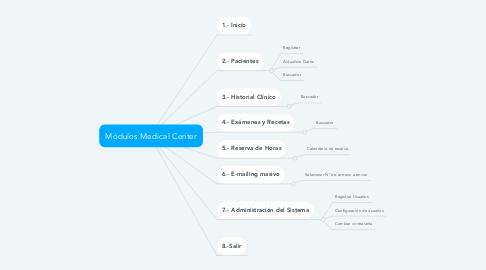 Mind Map: Módulos Medical Center