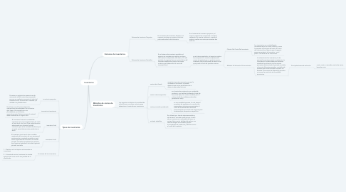 Mind Map: Inventarios