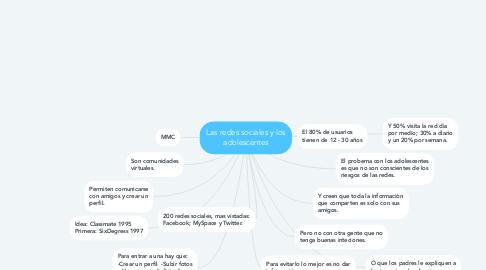 Mind Map: Las redes sociales y los adolescentes