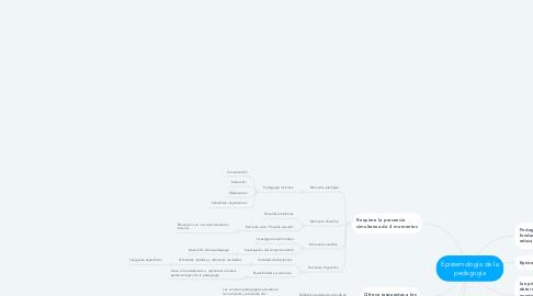 Mind Map: Epistemología de la pedagogía