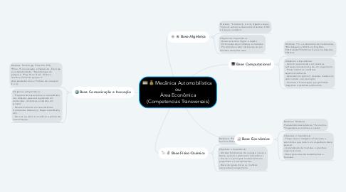 Mind Map: Mecânica Automobilística  ou Área Econômica (Competencias Transversais)