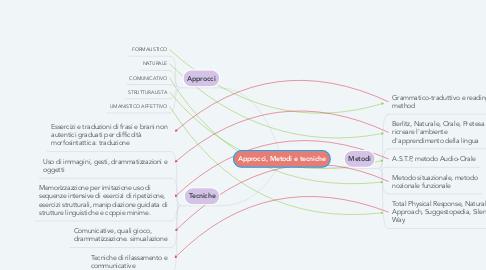 Mind Map: Approcci, Metodi e tecniche