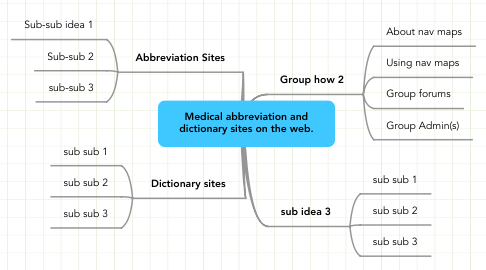 Mind Map: Medical abbreviation and
