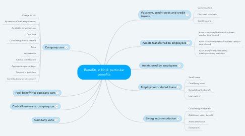 Mind Map: Benefits in kind: particular benefits
