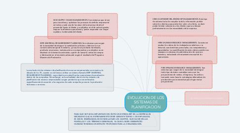 Mind Map: EVOLUCION DE LOS SISTEMAS DE PLANIFICACION