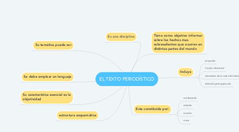 Mind Map: EL TEXTO PERIODÍSTICO