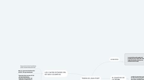 Mind Map: TEORÍA DE JEAN PIGET