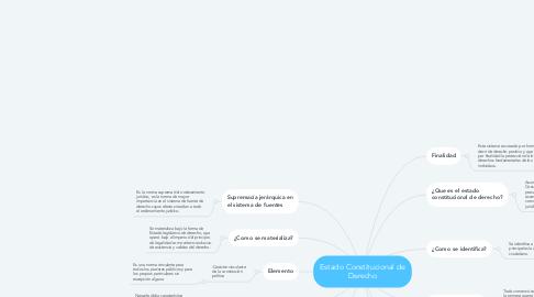 Mind Map: Estado Constitucional de Derecho