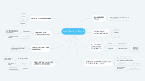 Mind Map: MECÁNICA CLÁSICA