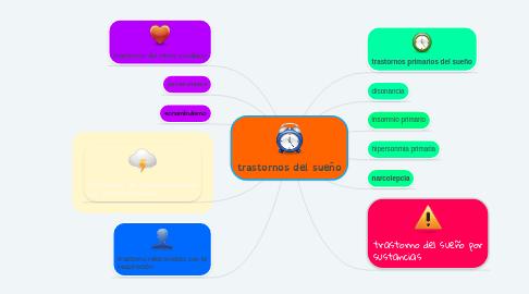 Mind Map: trastornos del sueño