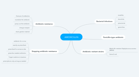 Mind Map: AMOXICILLIN