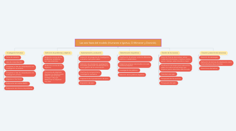 Mind Map: Las seis fases del modelo (Humanes e Igartua, O.Wimener y Dominik).