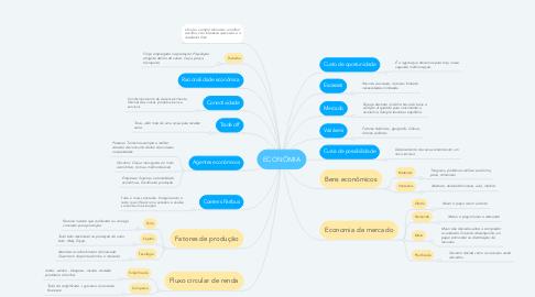 Mind Map: ECONÔMIA