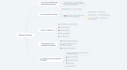 Mind Map: Systems Thinking